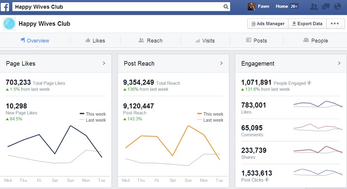 Facebook engagement overview - Top 10 Facebook best practices